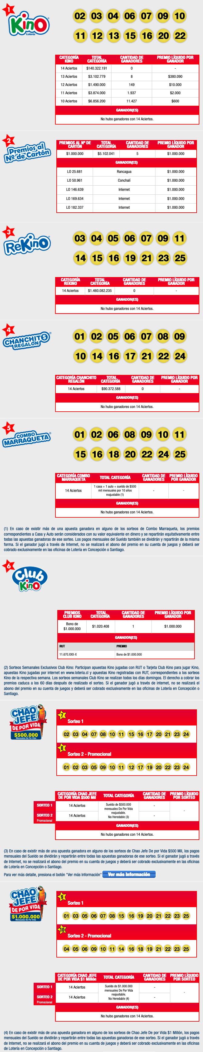 Resultados Kino Chile Sorteo 2292