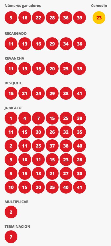 Resultados Loto Chile Sorteo 4481