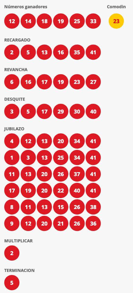 Resultados Loto Chile Sorteo 4430