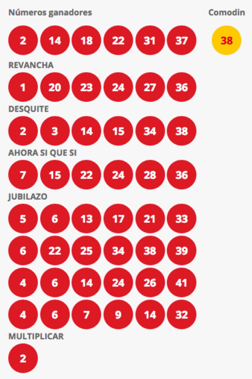 Resultados Loto Chile Sorteo 4165