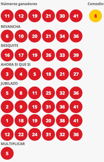 Resultados Loto Chile Sorteo 4167