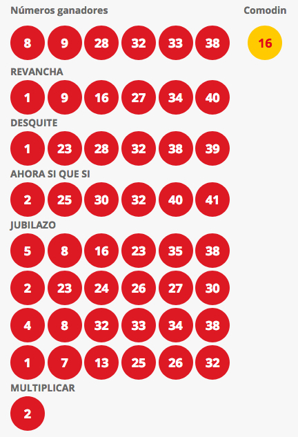 Resultados Loto Chile Sorteo 4170