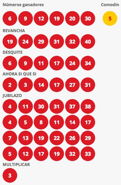 Resultados Loto Chile Sorteo 4175